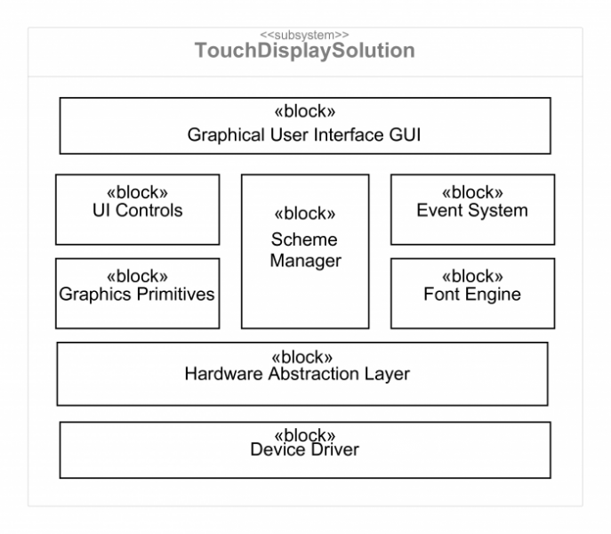 blockdefinitionsdiagrammdisplay.png
